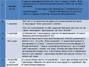 S   Арнайы,нақты -7модуль талаптарына негізделген әдіс-тәсілдердіқолдану