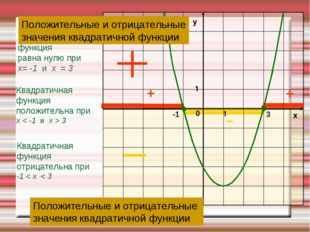 Квадратичная функция отрицательна при -1 < х < 3 Квадратичная функция положит