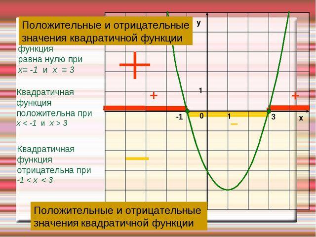 Квадратичная функция отрицательна при -1 < х < 3 Квадратичная функция положит...
