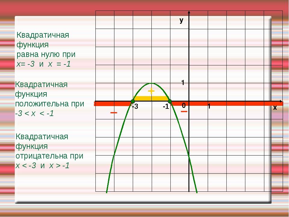 Квадратичная функция отрицательна при х < -3 и х > -1 Квадратичная функция по...
