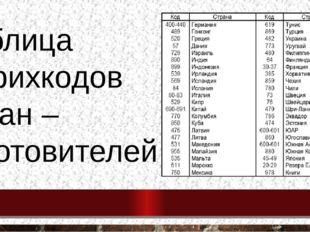 Таблица штрихкодов стран – изготовителей
