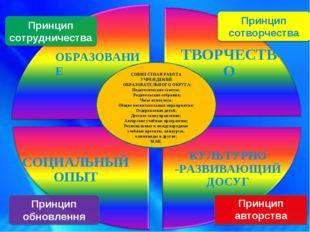 СОЦИАЛЬНЫЙ ОПЫТ Принцип сотрудничества Принцип обновлення Принцип сотворчест