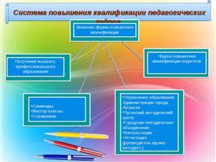 Система повышения квалификации педагогических кадров Внешние формы повышения