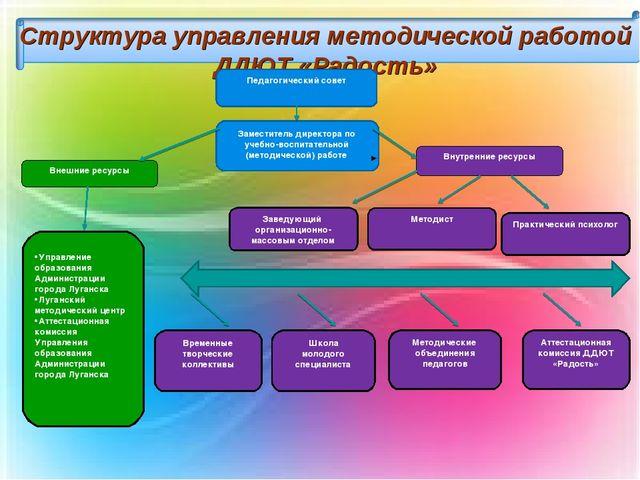 Структура управления методической работой ДДЮТ «Радость» Заведующий организац...
