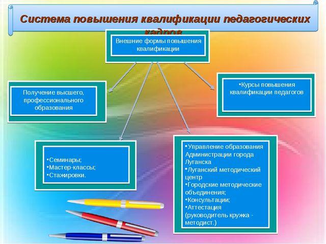 Система повышения квалификации педагогических кадров Внешние формы повышения...