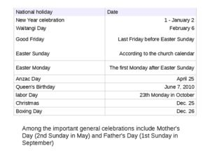 Among the important general celebrations include Mother's Day (2nd Sunday in