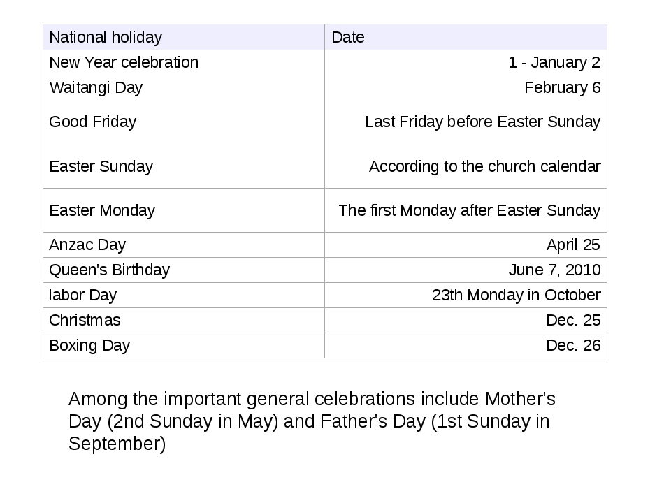 Among the important general celebrations include Mother's Day (2nd Sunday in...