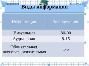 Виды информации Информация % получения Визуальная 80-90 Аудиальная 8-15 Обоня