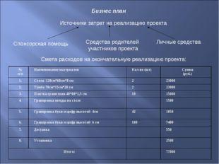 Бизнес план Источники затрат на реализацию проекта Спонсорская помощь Средств