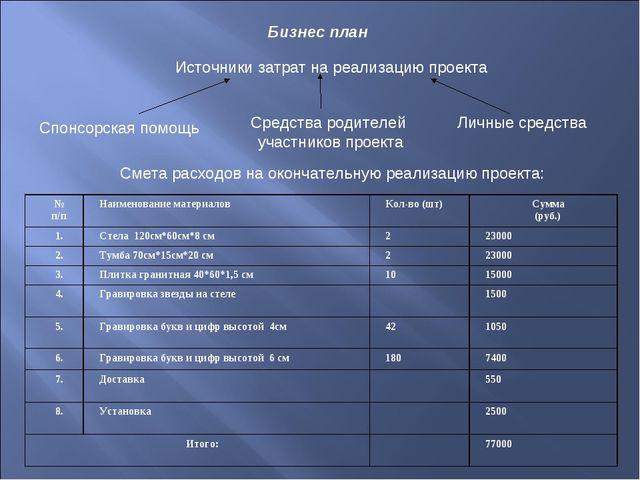 Бизнес план Источники затрат на реализацию проекта Спонсорская помощь Средств...