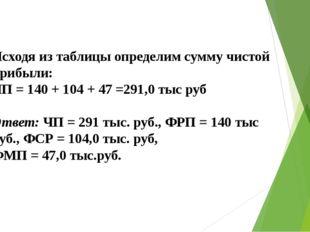 Исходя из таблицы определим сумму чистой прибыли: ЧП = 140 + 104 + 47 =291,0