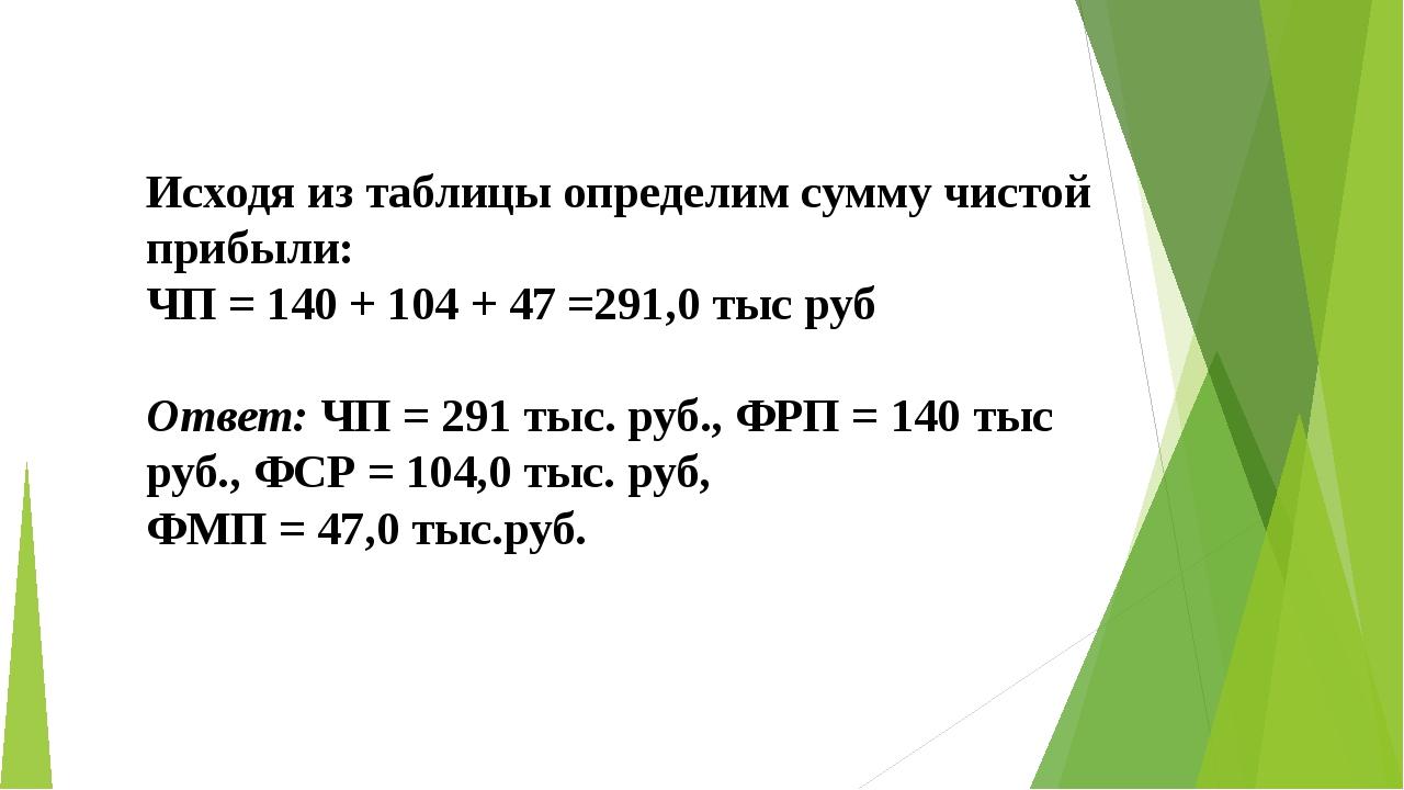 Исходя из таблицы определим сумму чистой прибыли: ЧП = 140 + 104 + 47 =291,0...