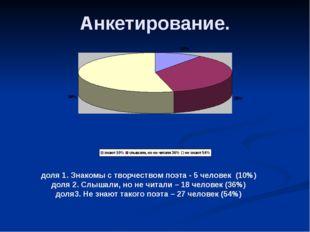 Анкетирование. доля 1. Знакомы с творчеством поэта - 5 человек (10%) доля 2.