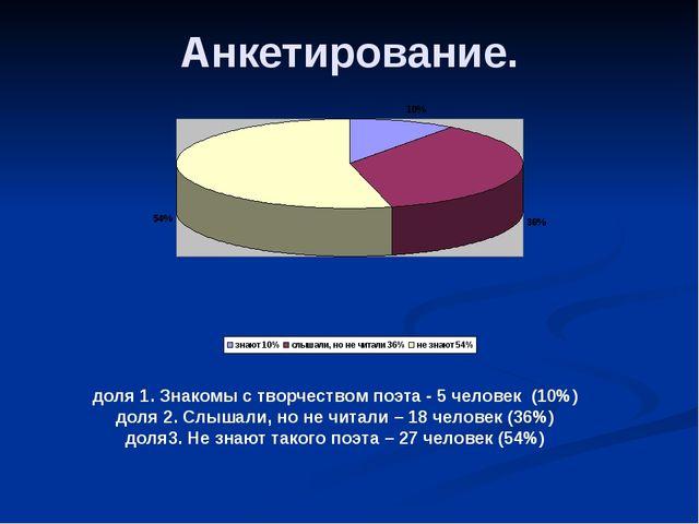 Анкетирование. доля 1. Знакомы с творчеством поэта - 5 человек (10%) доля 2....