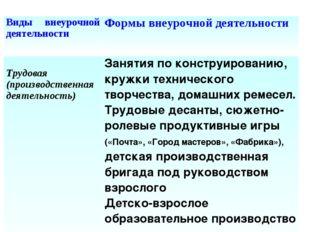 Виды внеурочной деятельностиФормы внеурочной деятельности Трудовая (производ