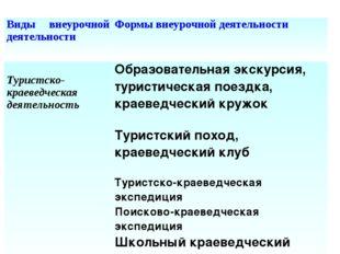 Виды внеурочной деятельностиФормы внеурочной деятельности Туристско-краеведч