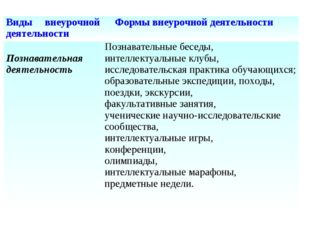 Виды внеурочной деятельности Формы внеурочной деятельности Познавательная де