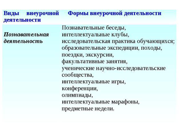 Виды внеурочной деятельности Формы внеурочной деятельности Познавательная де...