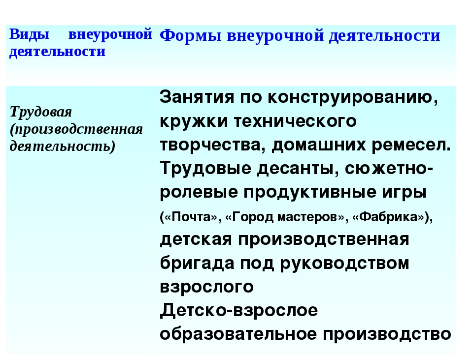 Виды внеурочной деятельностиФормы внеурочной деятельности Трудовая (производ...