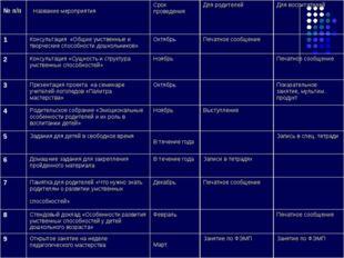 № п/п  Название мероприятия Срок проведения Для родителей Для воспитателе