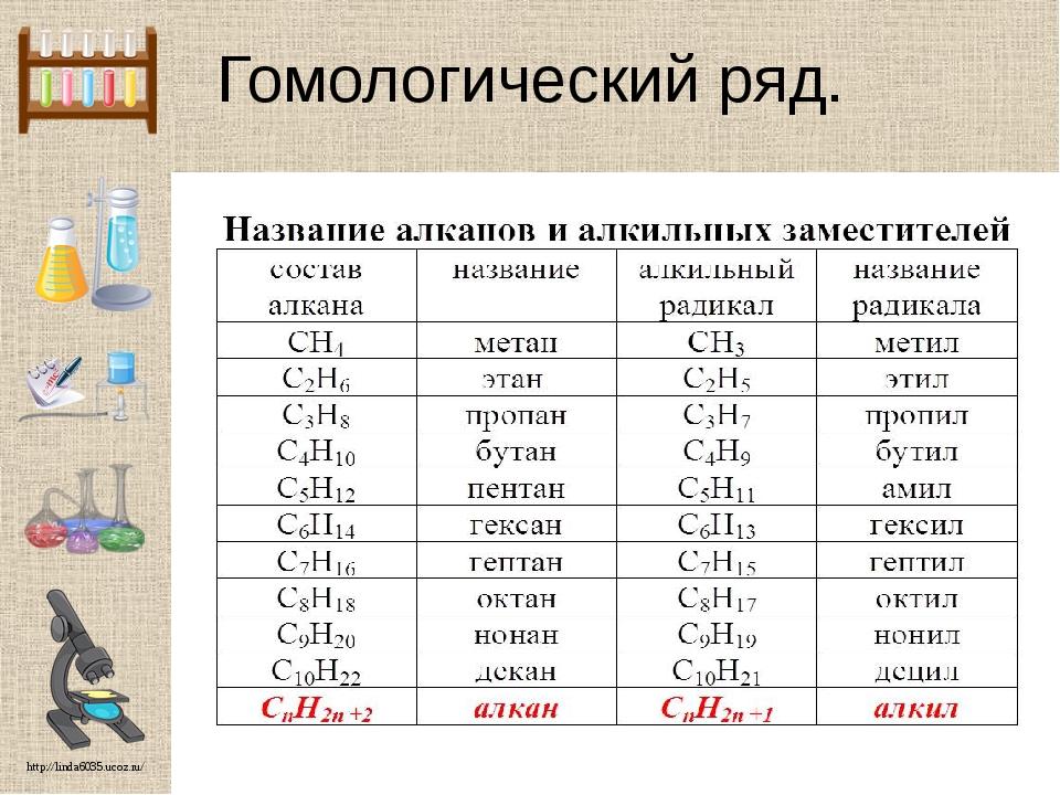 Гомологический ряд. http://linda6035.ucoz.ru/