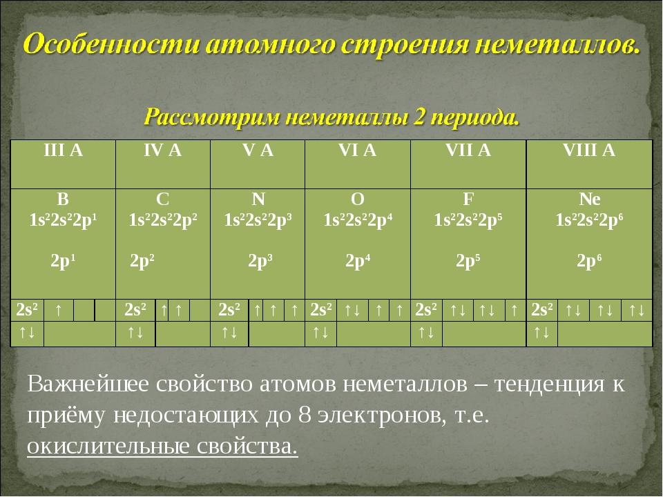 Важнейшее свойство атомов неметаллов – тенденция к приёму недостающих до 8 эл...