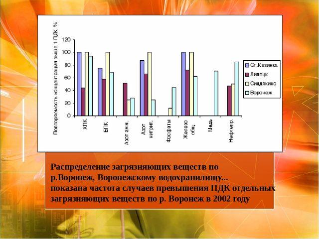 Распределениезагрязняющихвеществ по р.Воронеж,Воронежскомуводохранилищу....