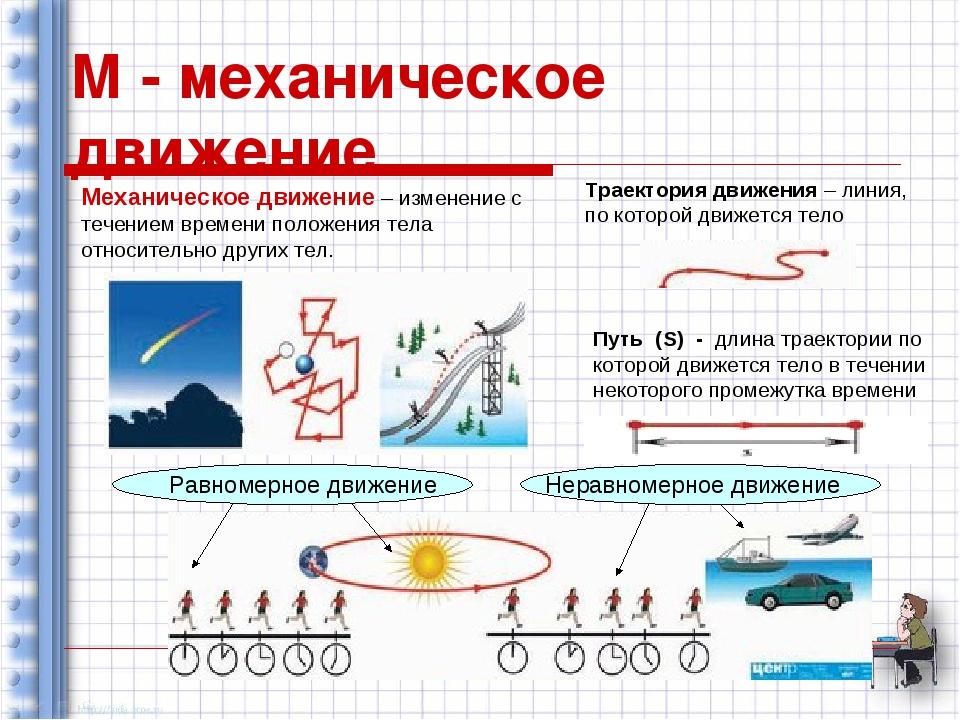 М - механическое движение Траектория движения – линия, по которой движется те...