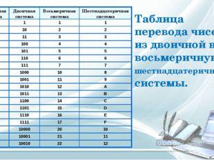 Таблица перевода чисел из двоичной в восьмеричную и шестнадцатеричную системы