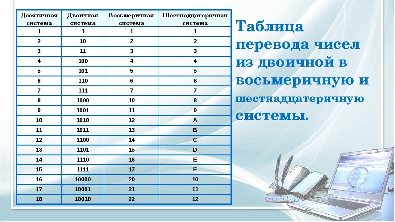 Таблица перевода чисел из двоичной в восьмеричную и шестнадцатеричную системы...