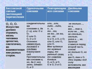 «Соединение однородных членов в предложении» Бессоюзной связью (интонацией п