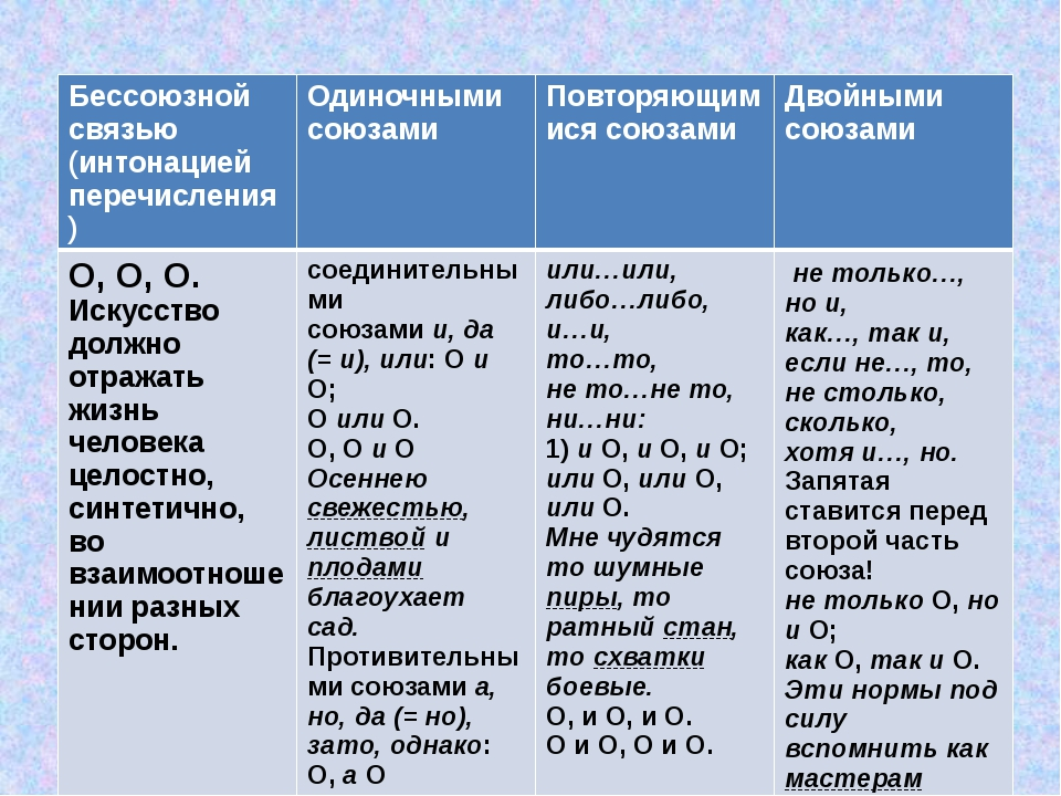 «Соединение однородных членов в предложении» Бессоюзной связью (интонацией п...