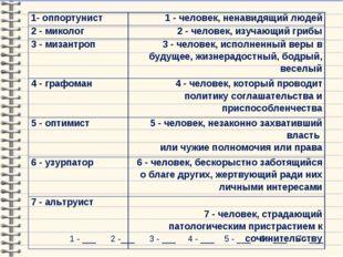 1 - ___ 2 -___ 3 - ___ 4 - ___ 5 - ___ 6 - ___ 7 - ___ 1- оппортунист1 - чел