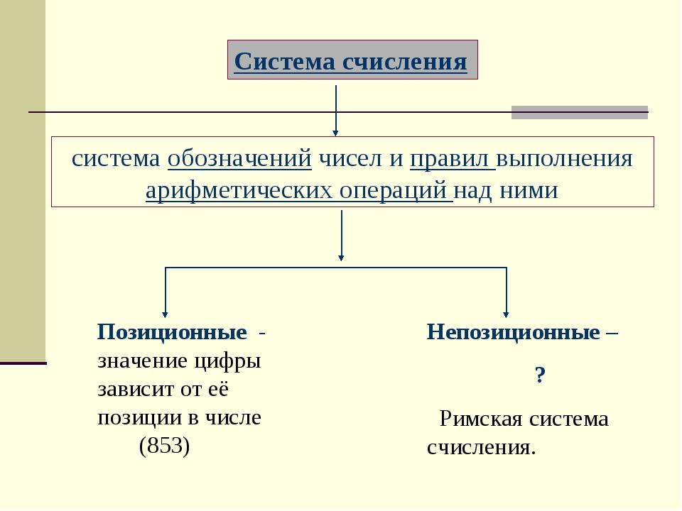 Позиционные - значение цифры зависит от её позиции в числе (853) Непозиционны...