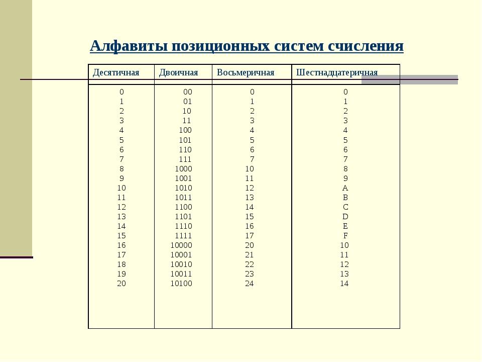 Алфавиты позиционных систем счисления ДесятичнаяДвоичнаяВосьмеричнаяШестна...