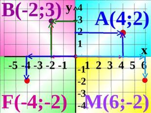 y x -5 -4 -3 -2 -1 1 2 3 4 5 6 4 3 2 1 -1 -2 -3 -4 А(4;2) В(-2;3) M(6;-2) F(-