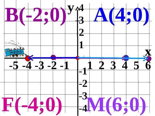 y x -5 -4 -3 -2 -1 1 2 3 4 5 6 4 3 2 1 -1 -2 -3 -4 А(4;0) В(-2;0) M(6;0) F(-4...