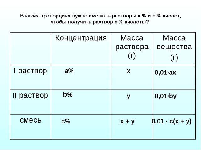 В каких пропорциях нужно смешать растворы а % и b % кислот, чтобы получить ра...
