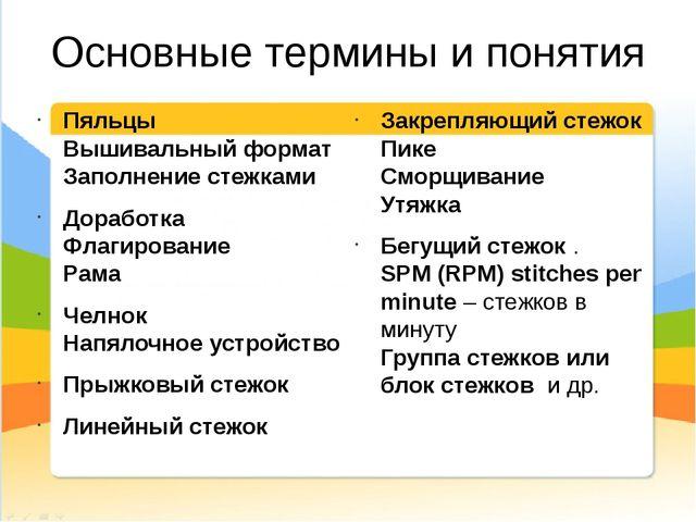 Основные термины и понятия Пяльцы Вышивальный формат Заполнение стежками До...