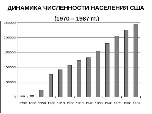 ДИНАМИКА ЧИСЛЕННОСТИ НАСЕЛЕНИЯ США (1970 – 1987 гг.)