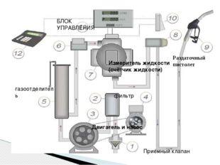 Приёмный клапан фильтр Двигатель и насос газоотделитель Измеритель жидкости (