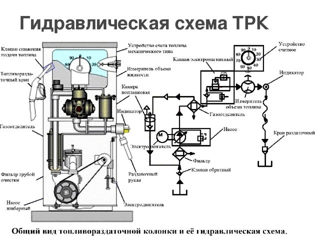 Гидравлическая схемаТРК