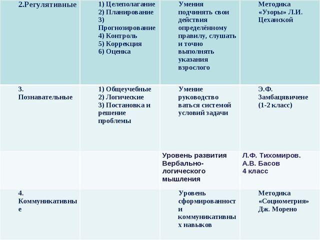 2.Регулятивные1) Целеполагание 2) Планирование 3) Прогнозирование 4) Контрол...