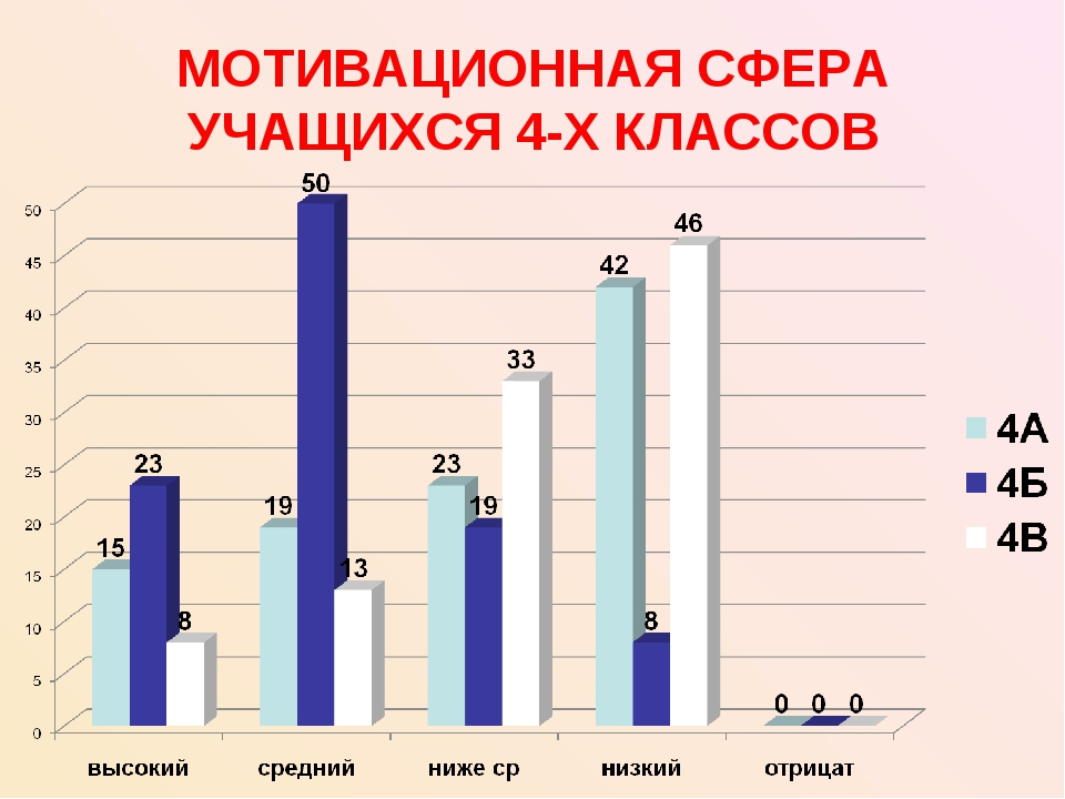 МОТИВАЦИОННАЯ СФЕРА УЧАЩИХСЯ 4-Х КЛАССОВ