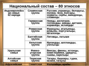 Национальный состав – 80 этносов Индоевропейскаясемья: 62 народа Славянскаягр