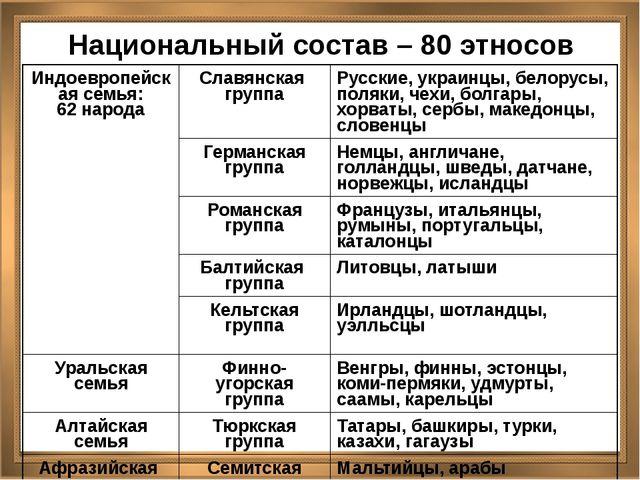 Национальный состав – 80 этносов Индоевропейскаясемья: 62 народа Славянскаягр...