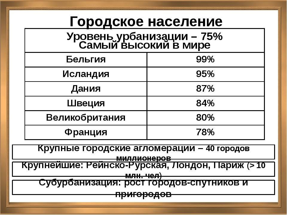 Городское население Крупные городские агломерации – 40 городов миллионеров Кр...