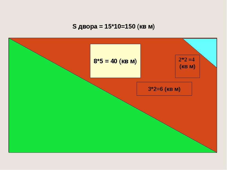 S двора = 15*10=150 (кв м) S=? 6*4 = 24 (кв м) S=? 2*2 =4 (кв м) 3*2=6 (кв м)