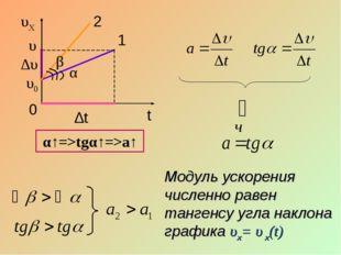 υ α 1 υ0 ∆t ∆υ Модуль ускорения численно равен тангенсу угла наклона графика