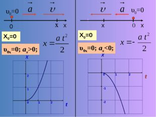 υ0=0 x υ0x=0; ax>0; υ0=0 0 υ0x=0; ax